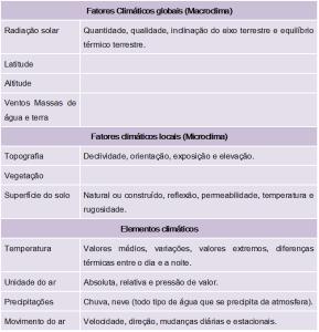 ConfiguraçõesClima