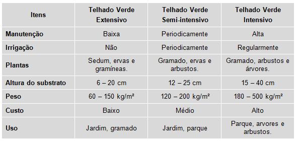 Telhado Verde_classificação