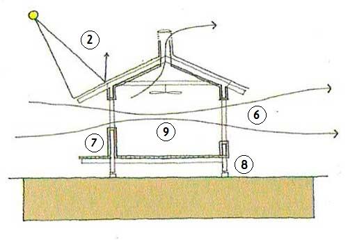 Desenho em corte com indicações de estratégias bioclimáticas para redução de consumo energético.